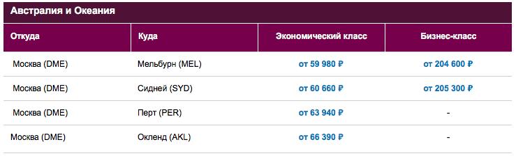 Авиабилеты Qatar по акции из Москвы в Австралию и Океанию