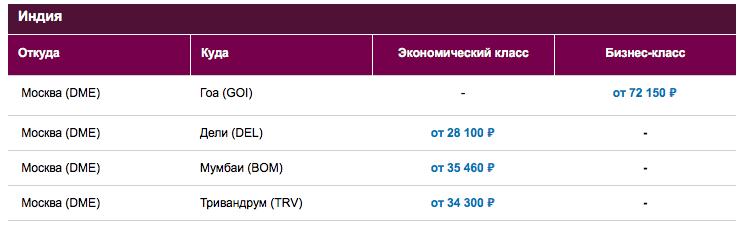 Авиабилеты Qatar по акции из Санкт-Петербурга в Индию