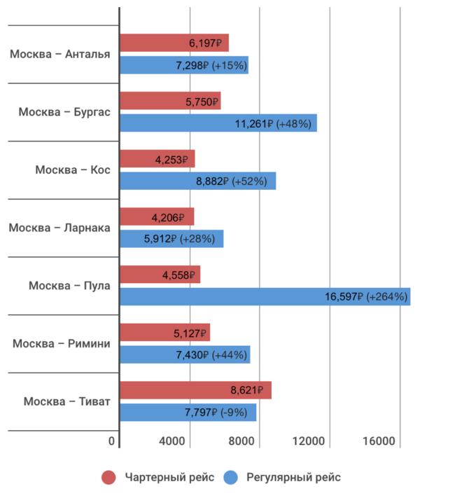 Цены авиабилетов на чартерные рейсы