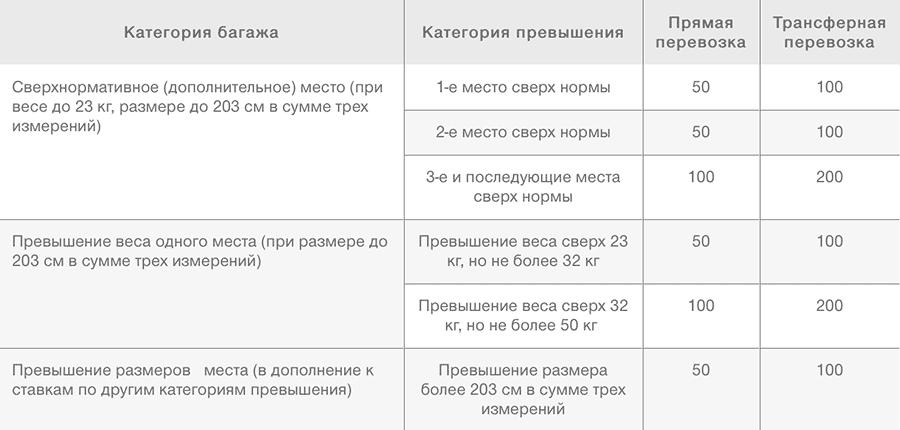 Тарифы багажа S7 Airlines по Европе