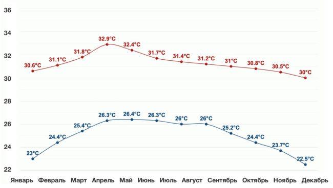 Температуры воздуха и воды в Паттайе